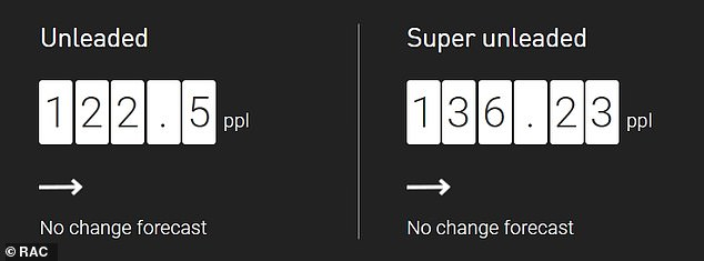 RAC Fuel Watch average UK prices show there's currently almost a 14p-a-litre difference between standard and super unleaded