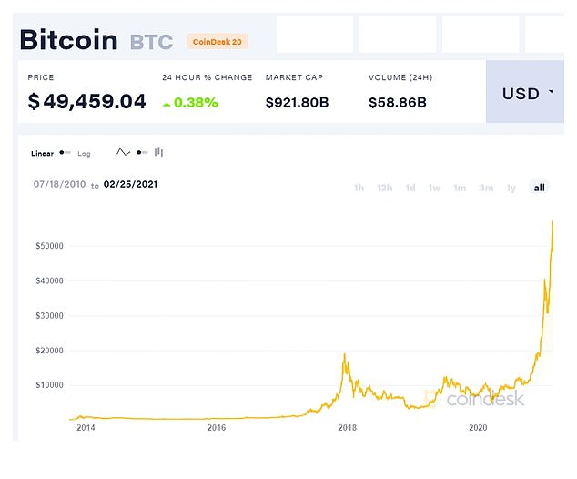 On Thursday afternoon, Bitcoin was trading at around $49,000, down from a peak of $58,332.36 on February 21
