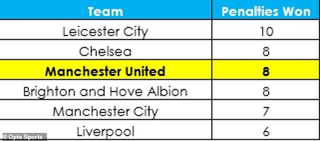 Despite their recent bad luck, United have still had the second-most penalties this season