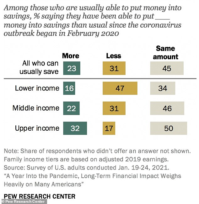 Pew Research Center released a report on Friday that examined the financial hardships felt across the country over the last year.