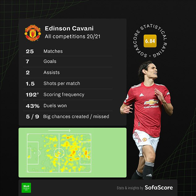 Cavani has impressed since joining United as shown by his statistics (provided by SofaScore)