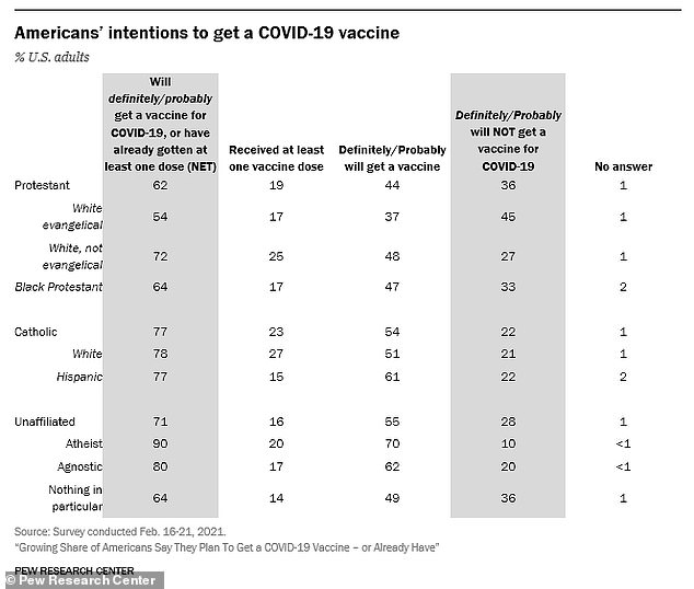 Nearly half of white evangelical Christians and a third of black protestants in the US say they definitely or probably will not get a COVID-19 vaccine, according to a new survey