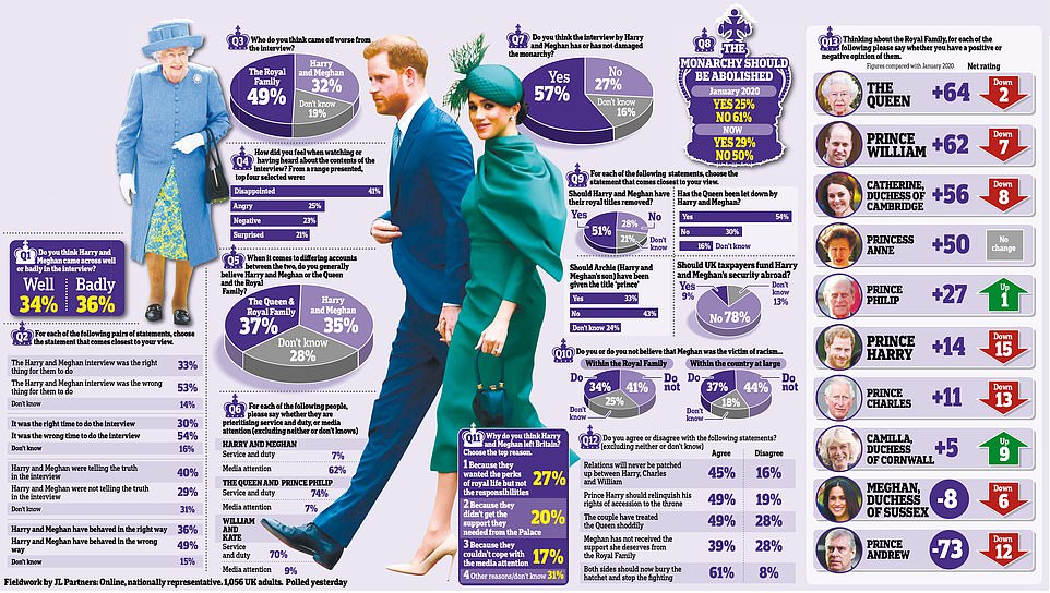 More than half of people surveyed believe Harry and Meghan's interview with Oprah Winfrey was the wrong thing to do, while only a fifth believe the couple left Britain because they didn't receive enough support from the Palace