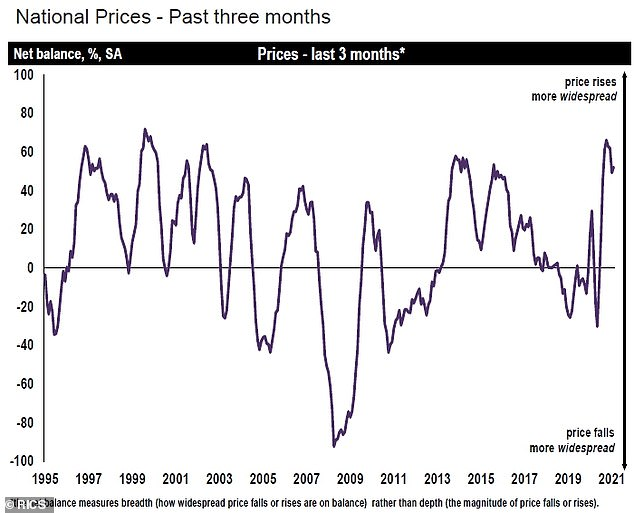 Price matters: Property price fluctuations in Britain since 1995, according to the Rics