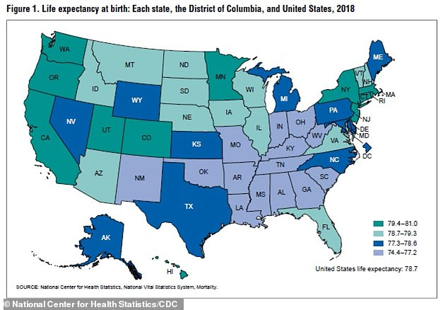 A new CDC report found Hawaii residents had the highest life expectancy at birth, living to an average age of 81 while West Virginia had the lowest life expectancy at 74.4 years (above)