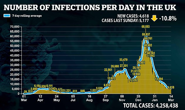 And today's case total has dropped too, with a further 4,618 people testing positive. The figure marks an 11 per cent drop on the 5,177 positive tests recorded on this day last week