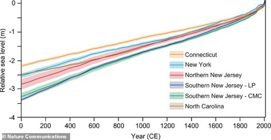 The researchers analyzed levels at six locations in Connecticut, New York, New Jersey and North Carolina, revealing locations where sea levels rose 1.4 inches from 1900 to 2000.