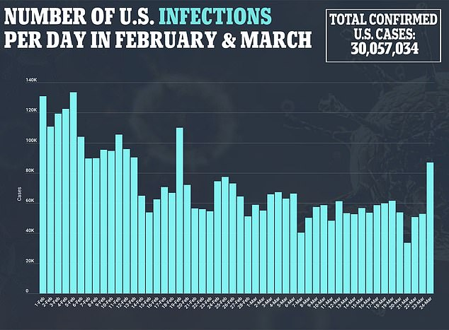 A chart shows total confirmed infectionsrates have steadily declined in February and March as the country reached 30,057,034 total infections