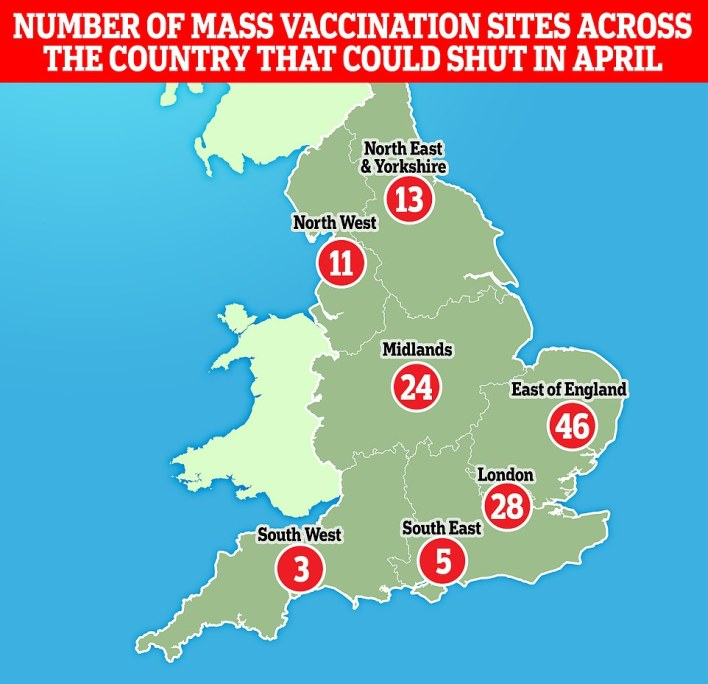 Mass coronavirus vaccination sites across the UK have announced they will close temporarily next month due to looming supply issues. Vaccine centres in Devon, Cornwall and Kent are among those to have confirmed they will 'have to pause' during the month-long slowdown. If the rest of the country follows suit, it could mean all 150 mass sites will shut