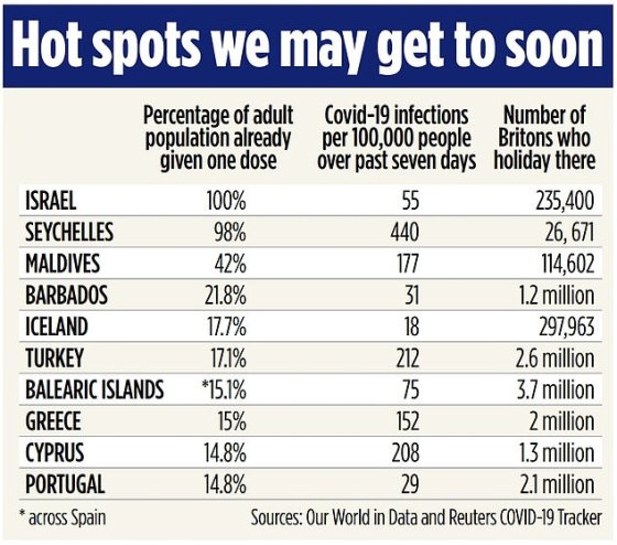 Ministers want to make use of Israeli knowledge while examining vaccine passport schemes, the Mail on Sunday can reveal