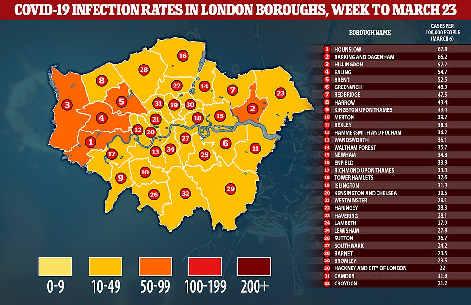 London's infection rate has plunged by 16 per cent since the start of March after 460 daily infections were recorded on March 23, the latest available, compared to 550 three weeks before