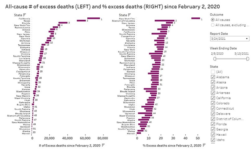 Every state saw excess deaths in 2020, ranging from just a handful in Hawaii to more than 60,000 in California