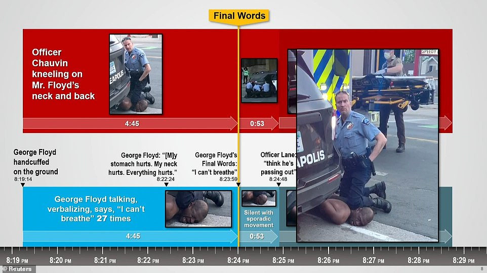 Blackwell presented the timeline above of the events when Chauvin knelt on Floyd's neck