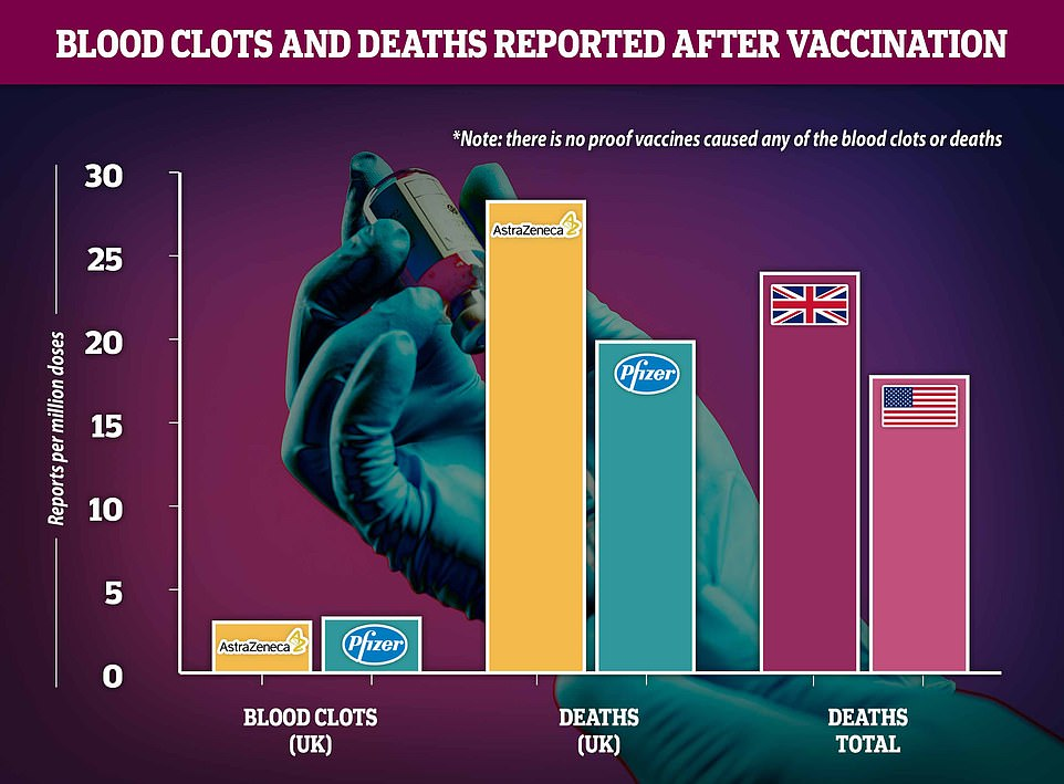 Regulatory reports show that blood clot diagnoses are about equally likely after either the two jabs being used in the UK ¿ slightly higher for Pfizer ¿ and scientists insist the risk is no higher than a random person in the population could expect, meaning the vaccine remains safe. Rates of death soon after vaccination appear higher for AstraZeneca's vaccine but this is likely because it is used in care homes and the people receiving it are naturally more likely to die of any reason