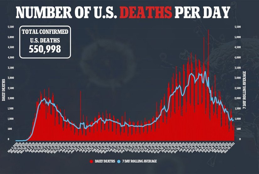 On Tuesday, 875 Americans died of COVID-19, marking the third day in a row of rising fatalities in the U.S.