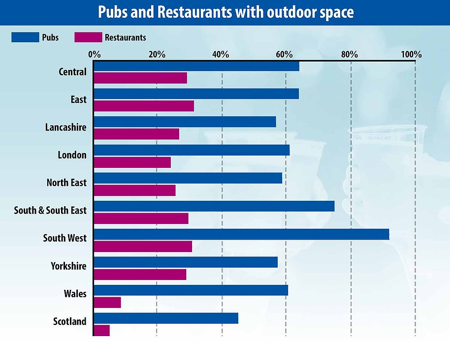 The South West of Britain leads the ranks in terms of pubs that have outdoor space, with 91.7% falling into that category, followed by the South & South East on 74.8%