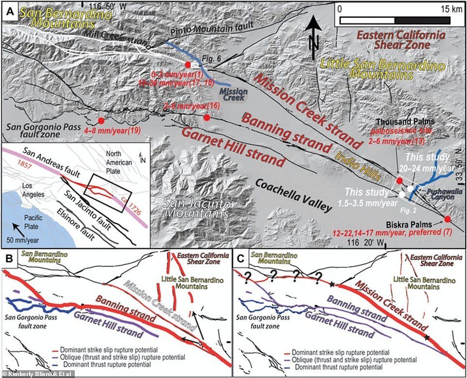 A map showing the location of the Mission Creek, Banning and Garnet Hill strands. While the Banning strand is aligned east-west with the San Bernardino Valley, the San Gabriel Valley, and the Los Angeles Basin, Mission Creek has a north-westerly orientation. This suggests that some of the tremors from a quake would be diverted away from the Los Angeles basing, sparing the city some of the devastation