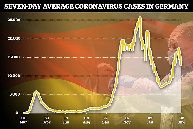 Germany is desperately trying to boost its vaccine roll-out as Covid cases spike with Angela Merkel calling for a new nationwide lockdown