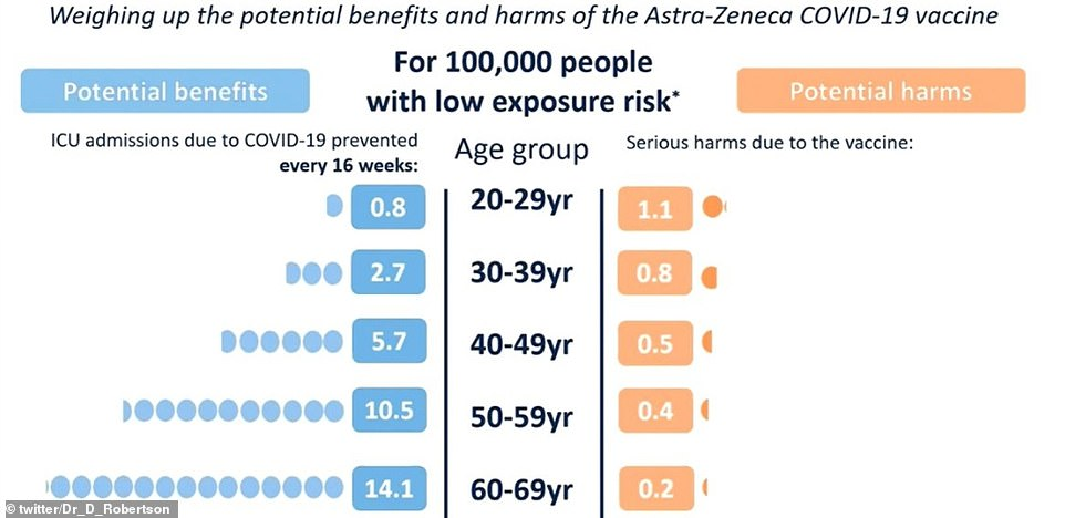 The Government wheeled out a series of graphs comparing the risk of falling ill with Covid compared to the threat of developing blood clots after getting the AZ vaccine in various age groups.In low Covid levels, every 100,000 vaccines prevents 0.8 ICU admissions from coronavirus in people under 30 but 1.1 people will suffer blood clotting after having the jab, making the threat higher than the virus itself
