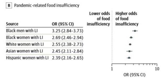 Los hombres negros pobres tenían tres veces más probabilidades de experimentar inseguridad alimentaria (arriba) y 2.8 veces más probabilidades de perder un trabajo en comparación con los hombres blancos de altos ingresos