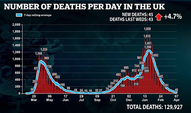 But deaths rose slightly after 45 were recorded, which was two more than the same time the week before