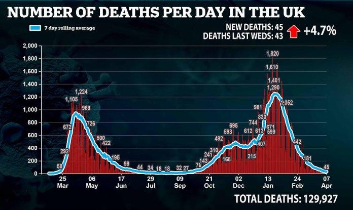 Pero las muertes aumentaron ligeramente después de que se registraron 45, que fue dos más que la misma hora la semana anterior.