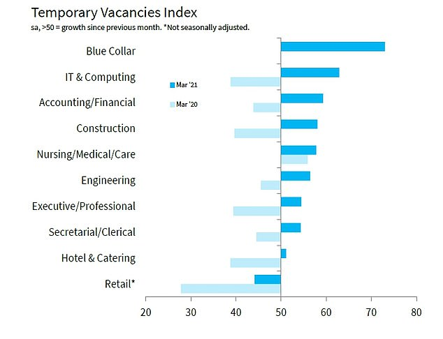 For temporary vacancies, 'blue collar' roles, such as construction, saw the biggest labour shortfall