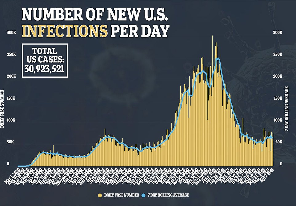 On Wednesday, the country recorded 75,038 infections with a seven-day rolling average of 65,882, marking the 13th day in a row that the average has topped 60,000
