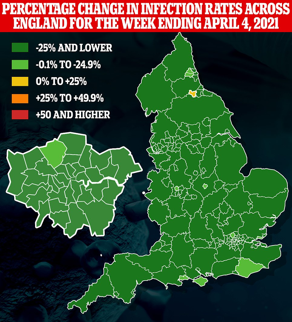 PHE data from the week before (left) showed three quarters of councils saw a drop in cases