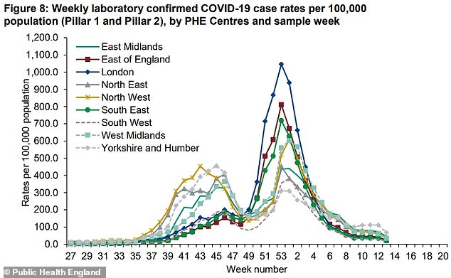 PHE data also revealed cases fell across every region of England last week. Only Darlington registered a slight rise