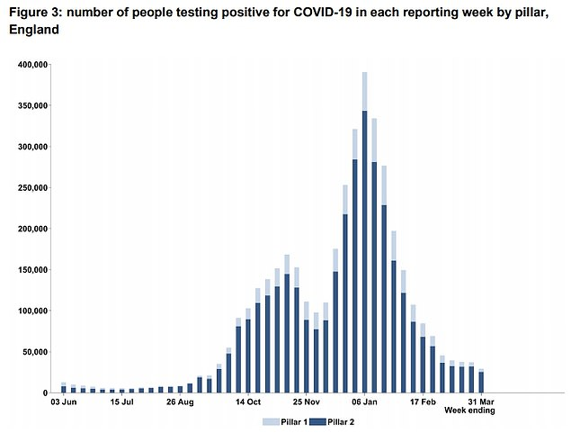 NHS Test and Trace data released today showed the number of people testing positive for Covid fell by a fifth to 29,293 between March 25 and March 31 compared to the previous week