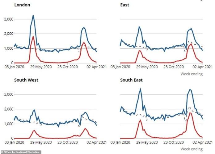 Y las muertes también estuvieron por debajo del promedio esperado en esta época del año (línea de puntos) en todas las regiones de Inglaterra.
