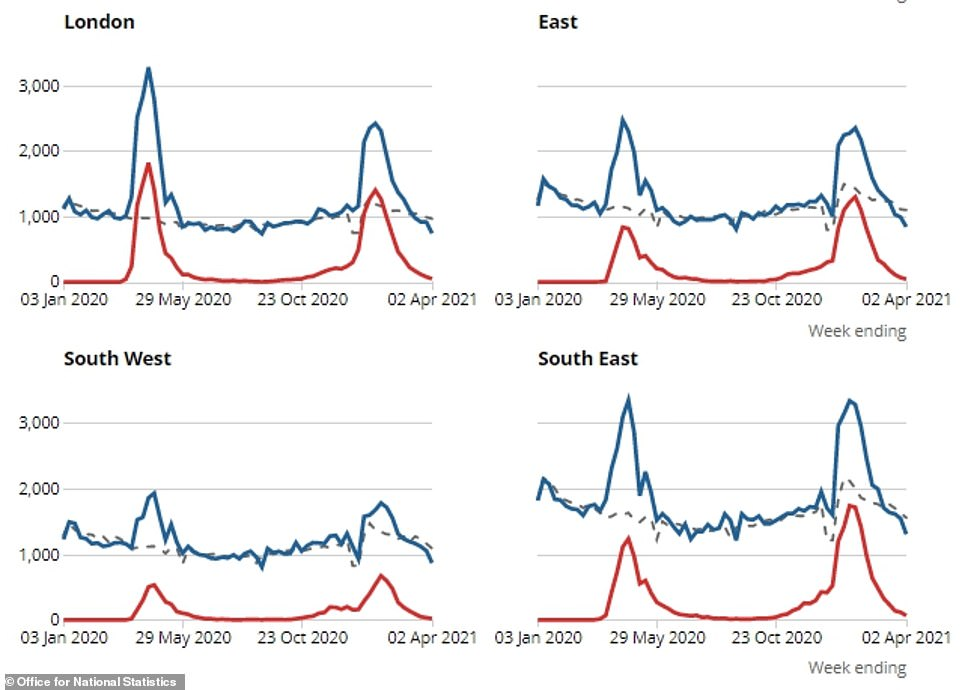 And deaths were also below the average expected at this time of year (dotted line) in every region in England