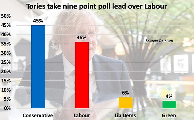 An Opinium survey published last weekend gave the Tories a nine point lead over the Labour Party