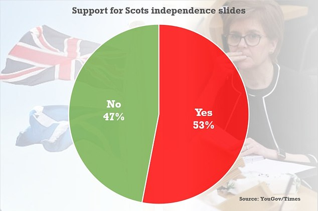 YouGov research last week found 53 per cent wanted to stay in the UK and 47 per cent wanted to go it alone, with the lead for the union up four points on last month