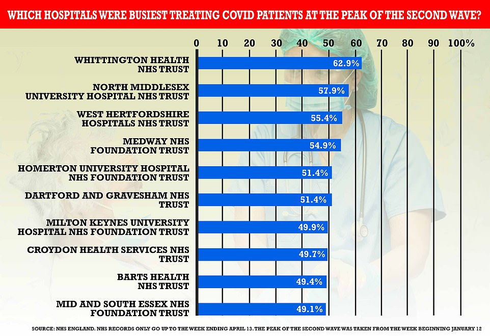 For comparison, at the height of the second wave the busiest hospital for Covid patients had more than 62 per cent of its patients suffering from the virus