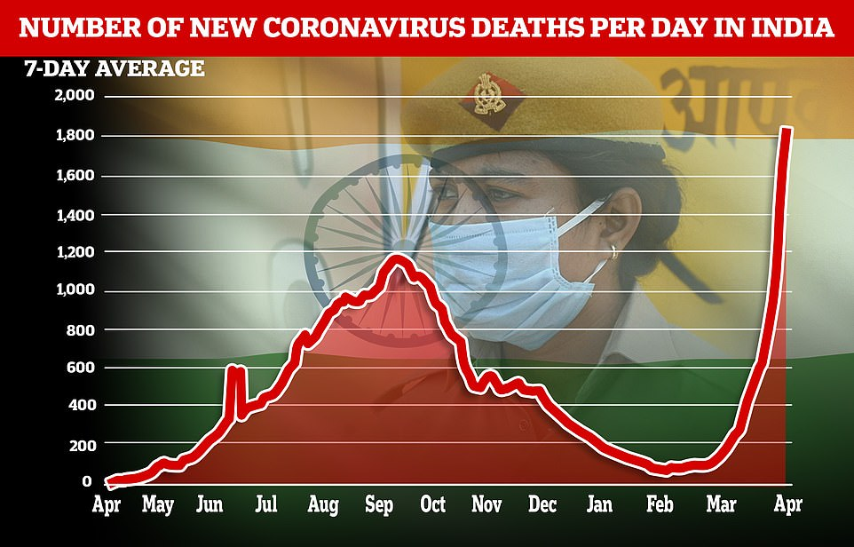 The daily death toll also jumped to a record 2,263, though these fatalities could be at least ten times under-reported amid a second wave more than three times the size of the first.Delhi reported more than 26,000 new cases and 306 deaths, or about one fatality every five minutes, the fastest since the pandemic began