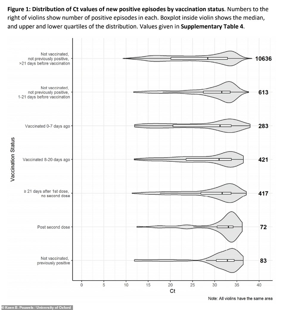 The study found that there were significantly more coronavirus cases among people who hadn't been vaccinated (top two graphs) than there were in people who had been given jabs or who had had Covid before (bottom five graphs) The longer it had been since someone got their vaccine, less likely they were to catch coronavirus, the numbers suggest
