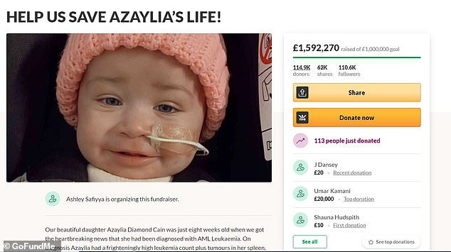 Overwhelmed: As of Sunday, his GoFundMe fundraiser for his eight-month-old's treatment hit nearly £1.6million