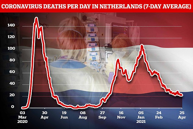 In the Netherlands, 8,013 Covid-19 cases were reported on Sunday while 11 people died
