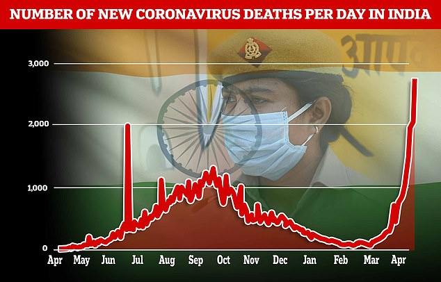 India, with a population of 1.3 billion, has a tally of 17.31 million infections and 195,123 deaths, after 2,812 deaths overnight, health ministry data showed, although health experts say the death count is probably far higher. Pictured: A graph showing new Covid-19 deaths per-day