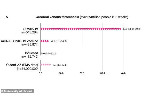 Los cálculos del estudio de Oxford sugirieron que la tasa de CVST es de 39 en un millón entre las personas que dieron positivo en la prueba de Covid-19, en comparación con entre cuatro y cinco por millón después de la vacunación.