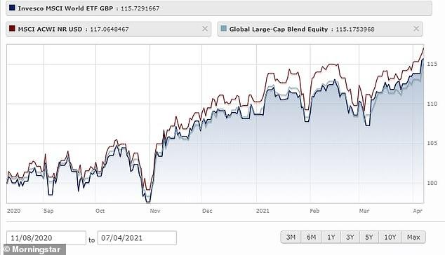 La renta variable global, como se refleja en el ETF Invesco MSCI World, ha subido casi un 16 por ciento en el período en que el Isa ha estado abierto.