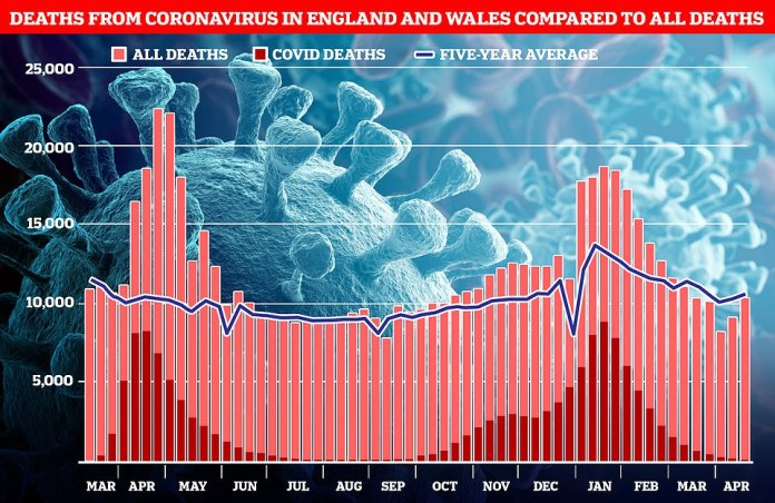 Covid accounted for barely three per cent of deaths from all causes in the latest week, after just 362 were linked to the virus