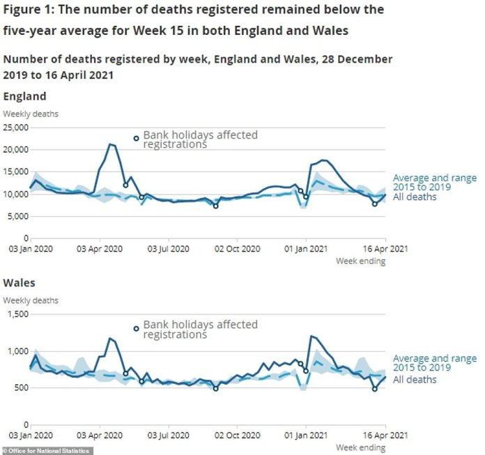 Deaths from all causes also remained below the five year average for the sixth week in a row. Experts warned this was likely to happen because more people had died earlier than they otherwise would have due to the virus