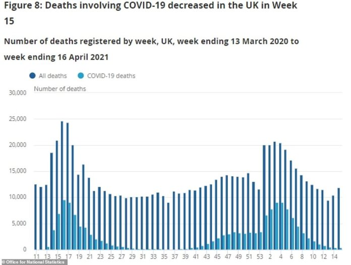 Covid deaths decreased in the latest week, figures showed, in another sign the outbreak was still shrinking
