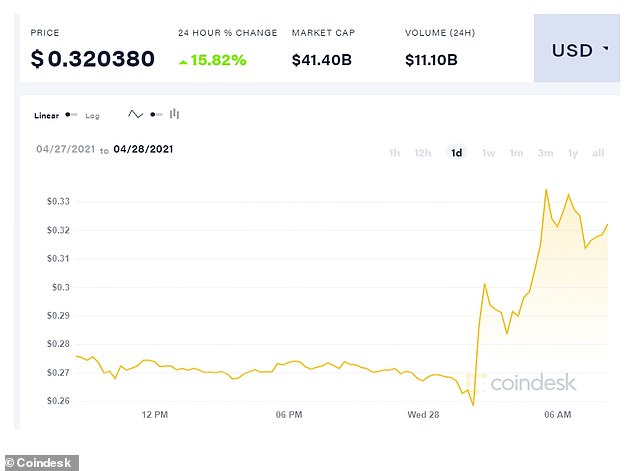 A 24-hour view of Dogecoin price shows the sharp spike after Musk's Wednesday tweet