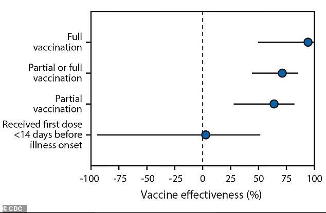 Estar completamente vacunado con inyecciones de Covid hechas por Pfizer o Moderna reduce el riesgo de ser hospitalizado por COVID-19 en un 94% para las personas mayores, encontró un nuevo informe de los CDC.  Una inyección redujo el riesgo en un 64%, pero solo si habían pasado dos semanas desde la primera dosis
