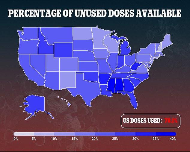 Sin embargo, la demanda está cayendo y el número promedio de personas vacunadas está disminuyendo y muchos estados del sur utilizan únicamente el 60% de su oferta.