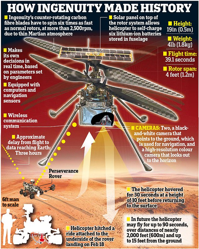 Ingenuity was set to soar up to 16 feet above the Martian airfield, head south over rocks, sand ripples and impact craters for 276 feet and used its navigation camera to collect images of the surface every four feet